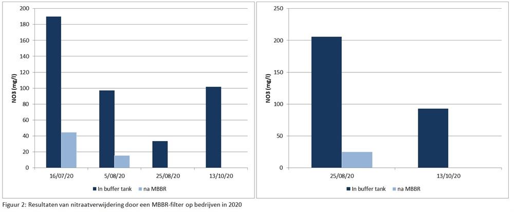 Figuur 2: Resultaten van nitraatverwijdering door een MBBR-filter op bedrijven in 2020
