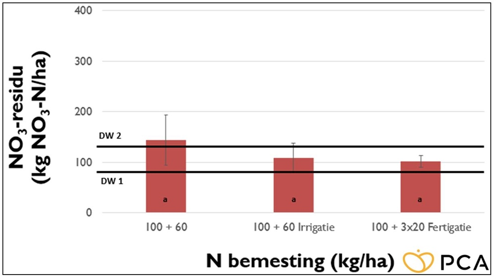 Figuur 3 – Nitraatresidu aan het einde van de teelt